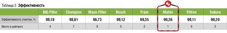 Тест сравнения воздушных фильтров