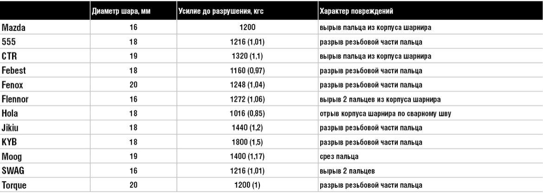Ломаем стойки стабилизатора для Mazda3: оригинал против Febest, CTR, Fenox, Flennor, Moog, KYB, Torque, SWAG, Hola, 555 и Jikiu